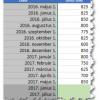 Előrejelzés az Excel 2016 eszközeivel 1. rész