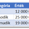 Grafikon adatcímkék millióban