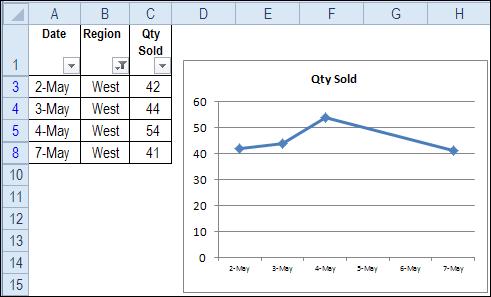 Diagram szűrt adatok alapján