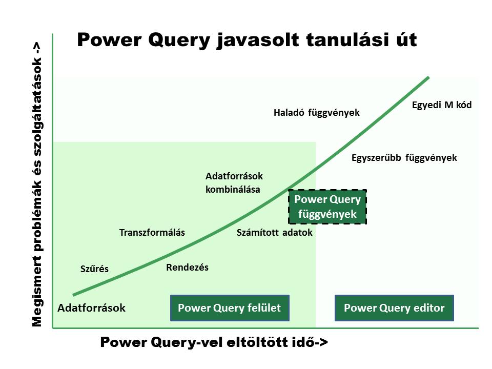 PowerQuery-tanulasi-ut