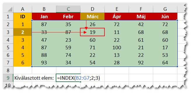 Index-alap-hasznalat