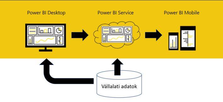 PowerBI-technologia